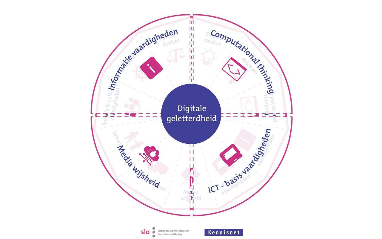 Model digitale geletterdheid